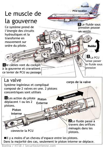 Principe de fonctionnement d'une PCU de 737